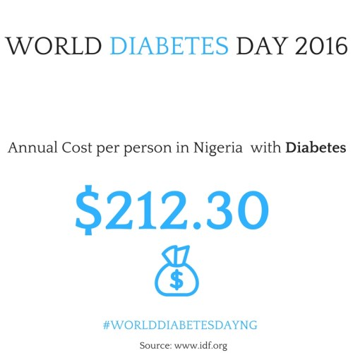 cost-of-diabetes