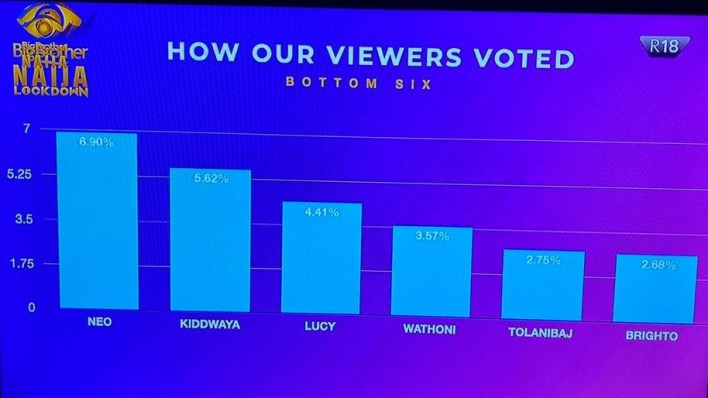 #BBNaija: How viewers voted for their favourite housemates this week
