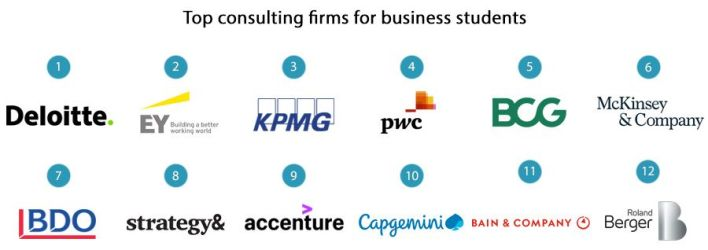 Top 10 Best Consulting Firms in Nigeria