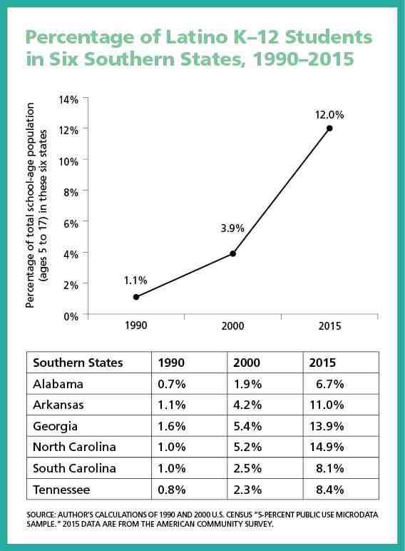 Percentage of Latino K–12 Students in Six Southern States, 1990–2015
