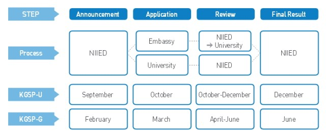 Korean Government Scholarship Selection Procedure