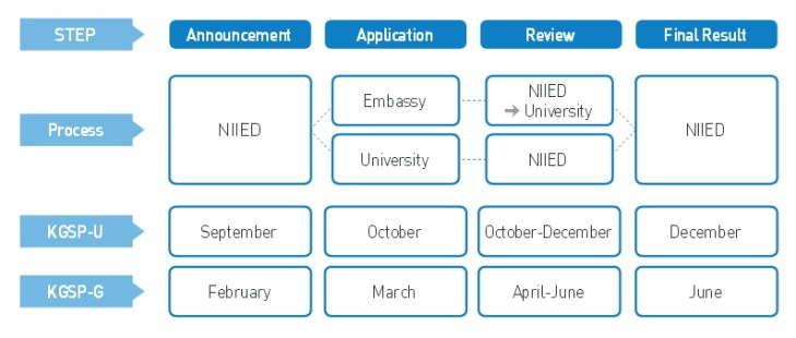 Korean Government Scholarship Selection Procedure