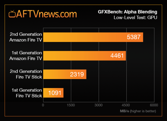 fire-tv-stick-2-benchmark-graph-blending