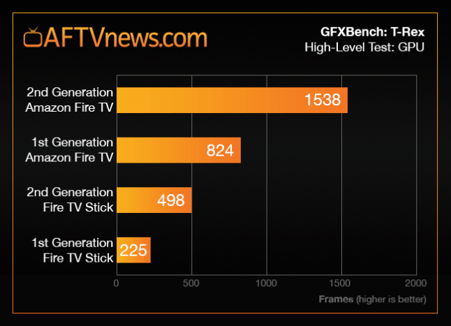 fire-tv-stick-2-benchmark-graph-trex