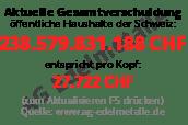 Staatsverschuldung Schweiz