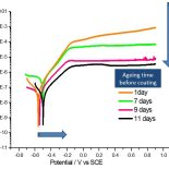 polarization curves coatings applied over tinplate