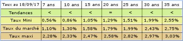 Table des taux