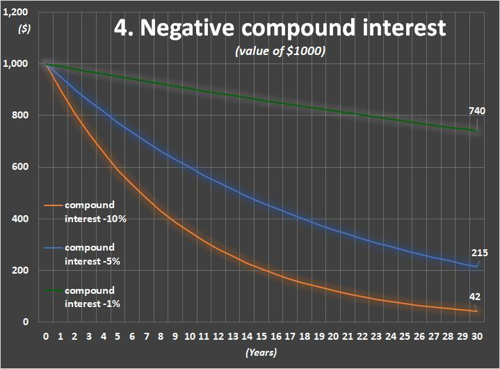 Chart 4: Compound interest of negative rates (for example, negative real interests)