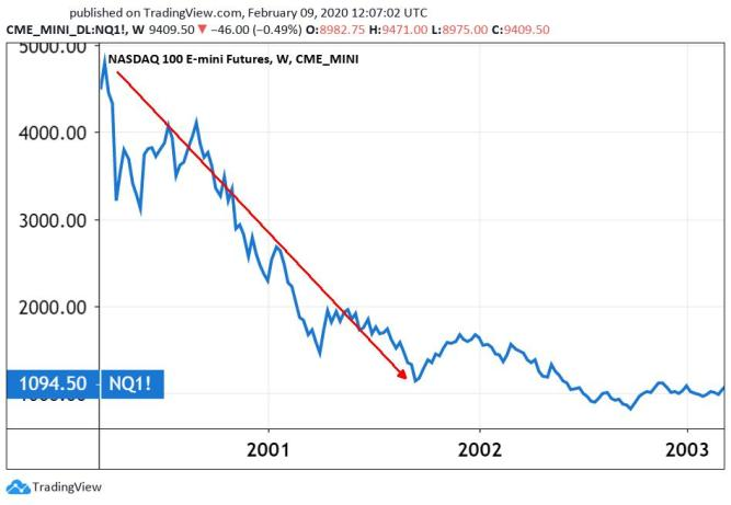 Chart: The way to 800 index points from 4,900 (approximately). The Nasdaq 100 technology stocks index in 2000-2003