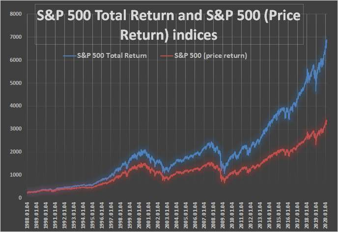 Chart 3: S&P 500 Total Return and S&P 500 (Price Return) indices.