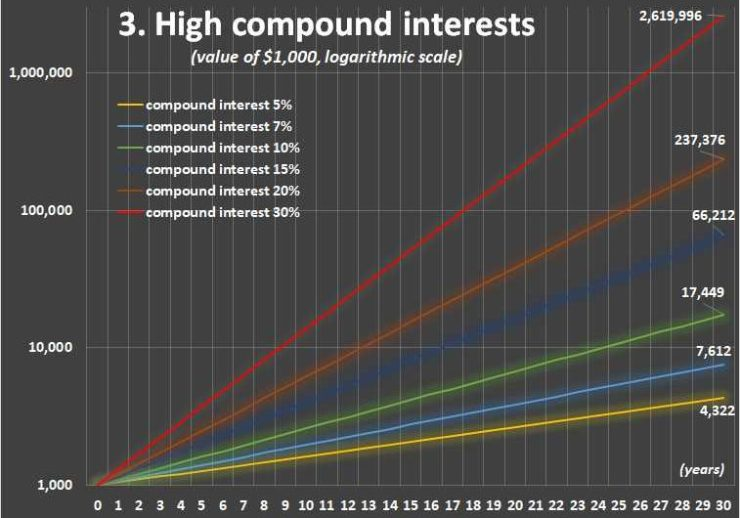 Chart 3: Higher interest rates and compound interest (logarithmic scale)