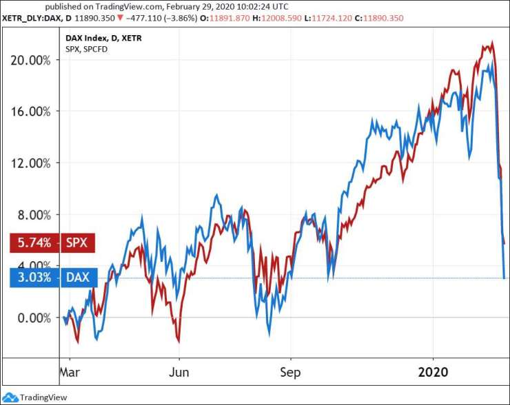 Chart 1: 1 year of the S&P 500 index (US) and the DAX index (Germany).