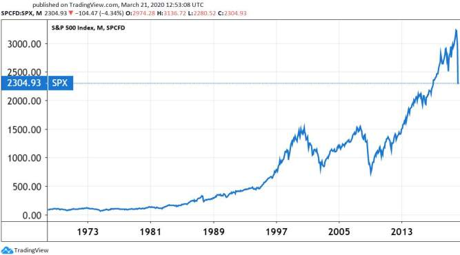 Long term chart of the S&P 500 index (USA).