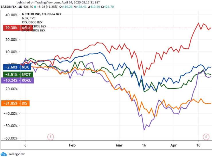 Chart: The Nasdaq 100 Index, Netflix, Spotify, Roku, and Disney Stocks, YTD.