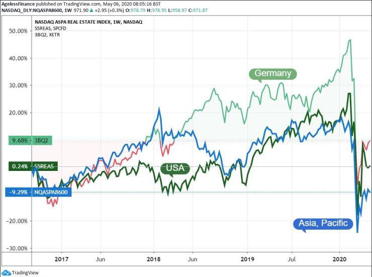 US S&P 500 Real Estate (S5REAS), German RX Real Estate TR and Nasdaq ARPA (Asian, Pacific) Real Estate Indices.