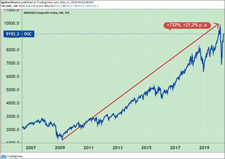 The Nasdaq Composite index, 2007-2020, and the return from low to top