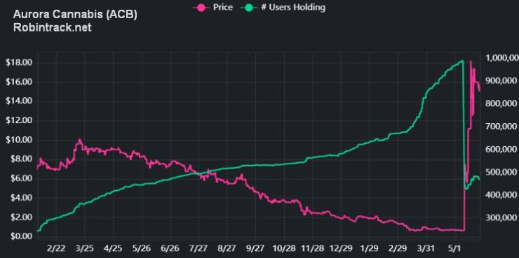 Aurora Cannabis Stock Price and Robinhood Users Holding (Robintrack.net)