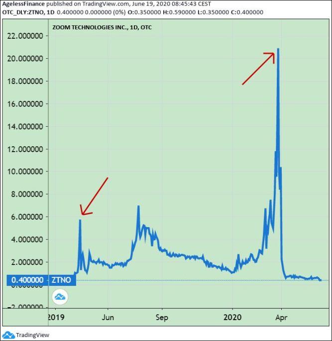 Chart 1: Typical Robinhood Stock Bubble? Zoom Technologies Inc. Stock Price.