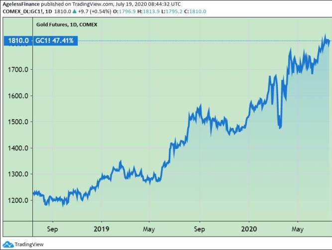 Gold Price, 2-Years Chart - What Is Your Forecast?