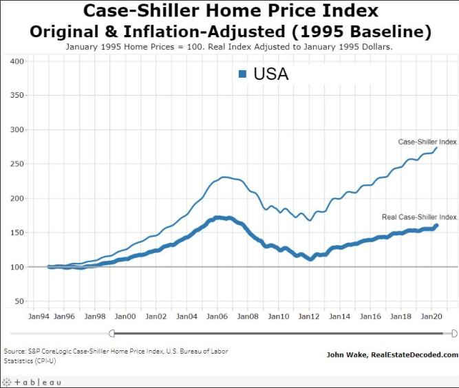 Chart: The Case-Shiller Real Estate Price Index, 1995 Base. Surged to 160 points from 100.