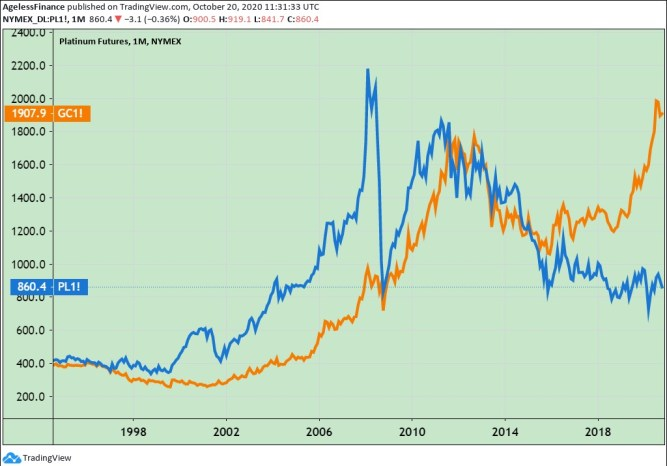 Chart 1: Long-Term Platinum and Gold Price Comparison