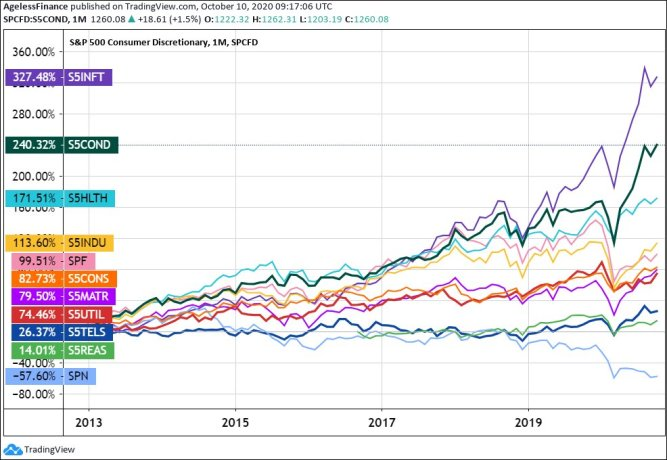 Chart: S&P 500 Sector Performance on October 9, 2020, Year-to-Year. All 11 Sectors, Approximately 8-Years.