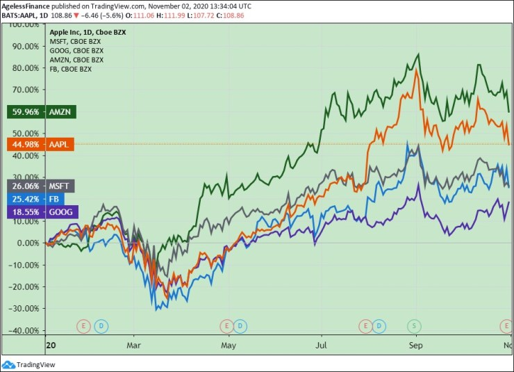 Chart: Amazon, Apple, Facebook, Alphabet, and Microsoft stock prices, YTD
