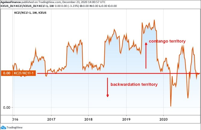 Chart 3: US Coffee Price (Arabica) Futures Contango and Backwardation, 5 years