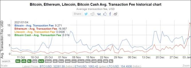 Chart 1: BTC, ETH, LTC, and BCH Average Transaction Fees. (Source: Bitinfocharts)