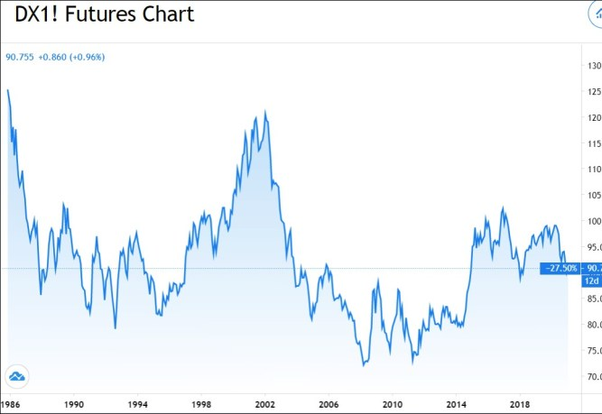 Chart: Is this the end? The DX US Dollar Index futures price (Tradingview.com)