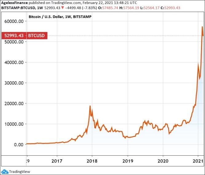 Bitcoin price chart, five years