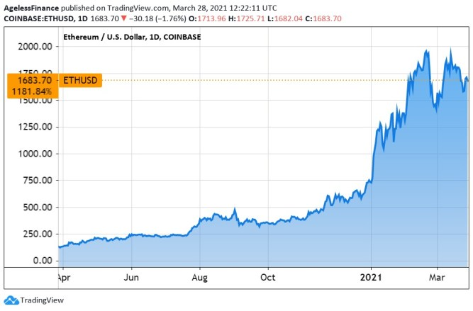 Chart: The Ethereum Price, 1 Year