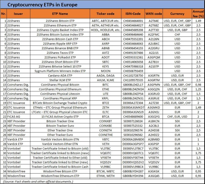 European Bitcoin and cryptocurrency ETPs, list and main data