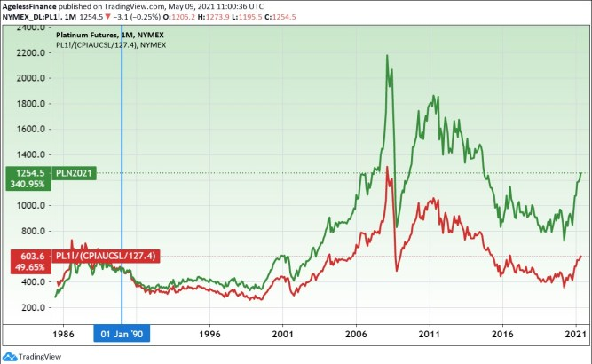 Platinum futures price and inflation-adjusted price (red line). (On January 1990 price level.)