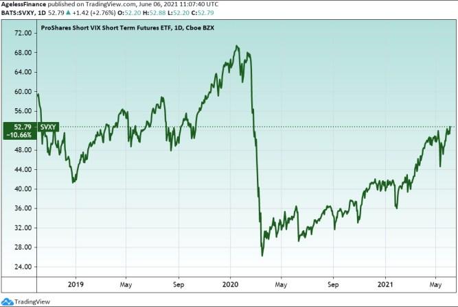 The ProShares Short VIX Short-Term Futures ETF (SVXY), approximately three years
