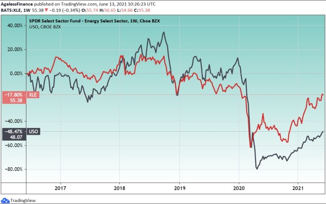 Chart 2: USO and XLE – US crude oil and US energy stock ETFs