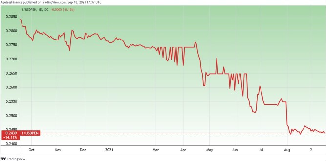 The price of the Peruvian New Sol in dollars (PEN/USD), one year