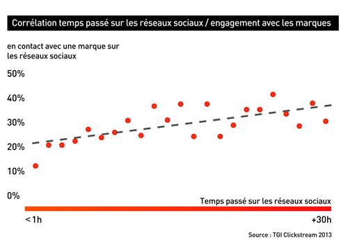 Correlation du temps passé avec le niveau d'engagement