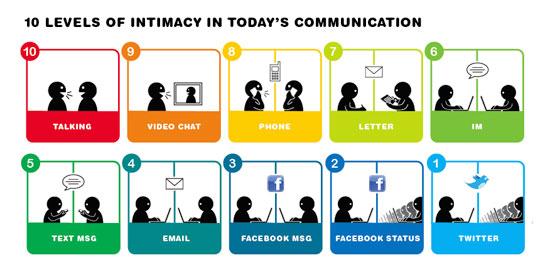 les différents niveaux de la communication one to one