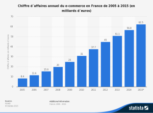 CA annuel du e-commerce en France de 2005 à 2015 en milliards d'euros