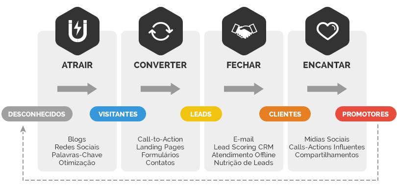 marketing digital agencia de marketing digital - inbound marketing mobilizze marketing digital 1 - Agencia de Marketing Digital