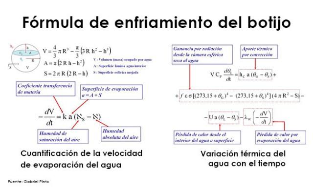 Formula del botijo