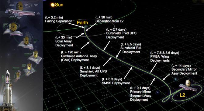 JWSTDeploymentNorthrop Grumman_NASA