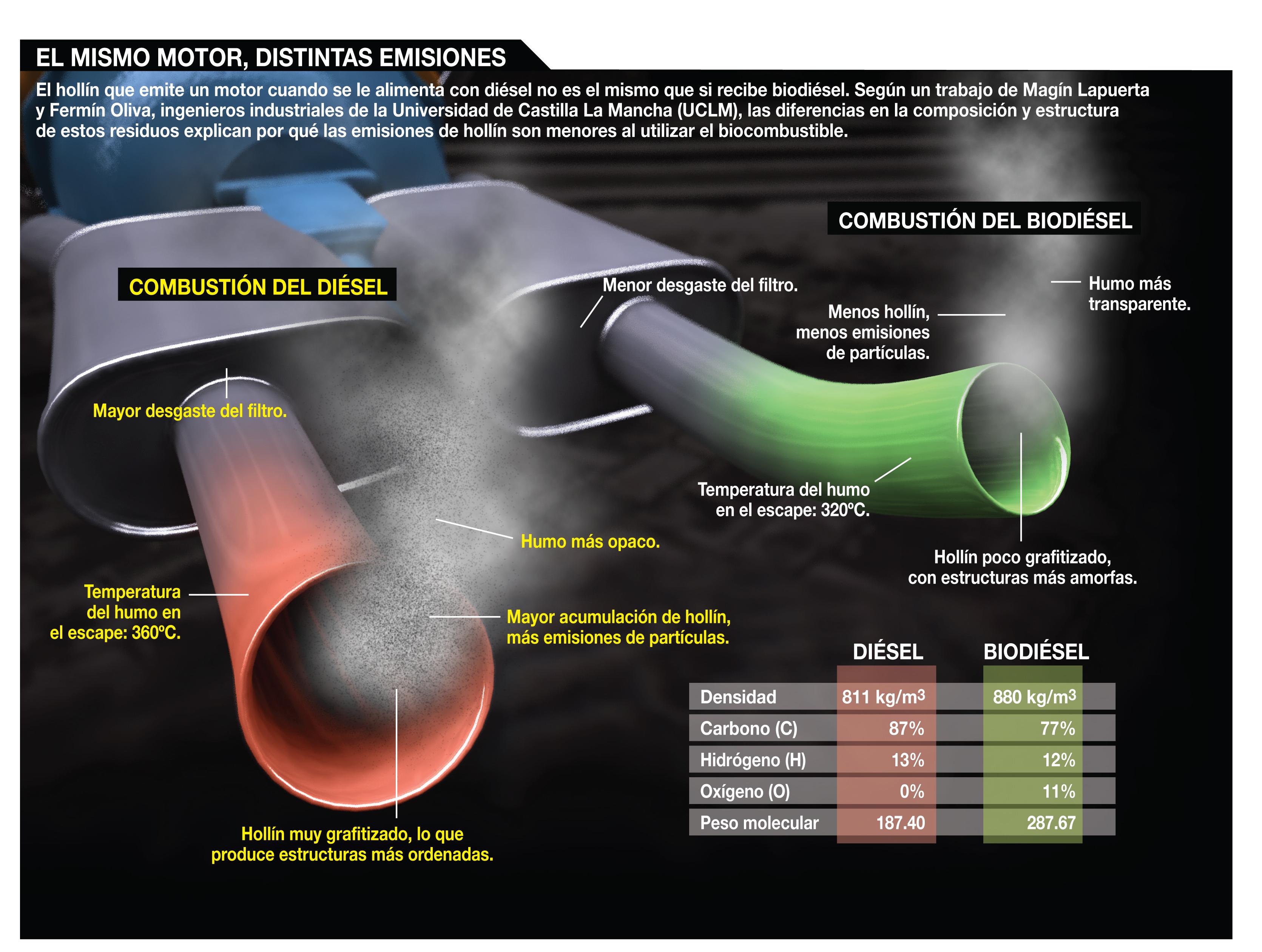 Resultado de imagen para diesel infografia