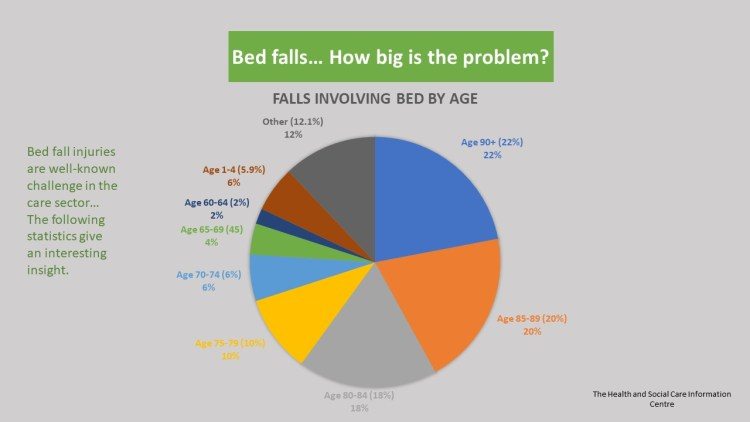 bed falls by age