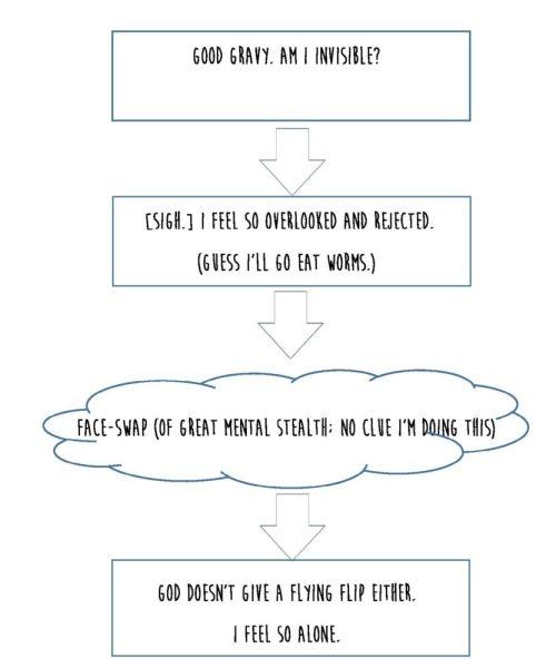 God Face Swap Flow chart 1-page-001