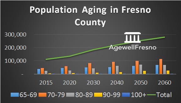 Fresno aging demographics