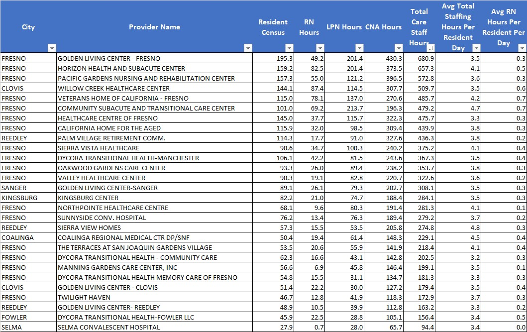 Fresno nursing home ratings