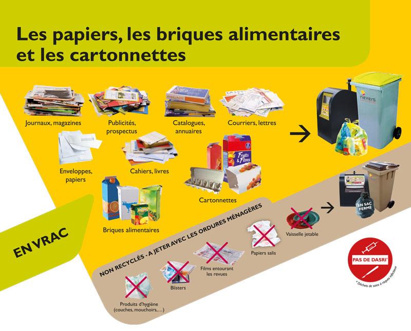 papiers, briques alimentaires, cartonnettes