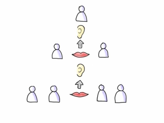 Agile Kommunikation: Informationen fließen in der Hierarchie vor allem von unten nach oben